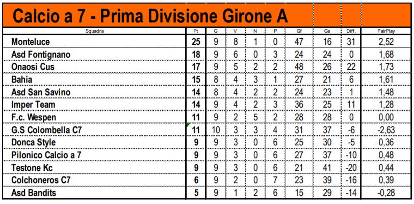 Campionato 1 Divisione Gir A Calcio A 7 Primaverile 2018 2019 Fontignano It